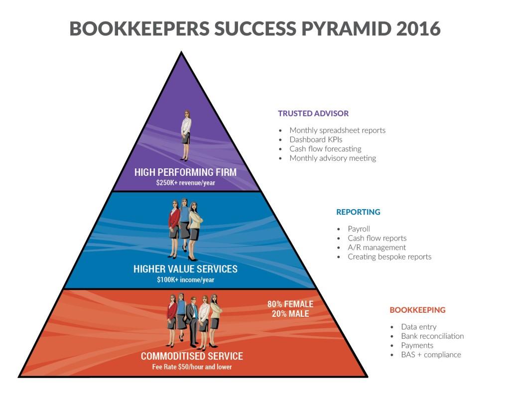 Climbing the success pyramid