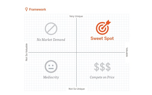 Discover Your Firm's Sweet Spot